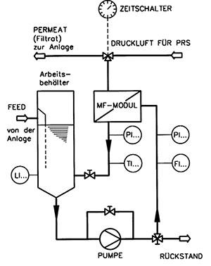 Cross flow - Filtration Type GRB / CRB - null