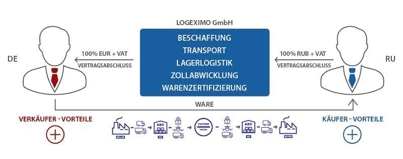 Exporte aus Deutschland für jedes Unternehmen