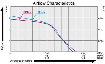 Compresseurs à piston (Pression intermédiaire) - AC 0105