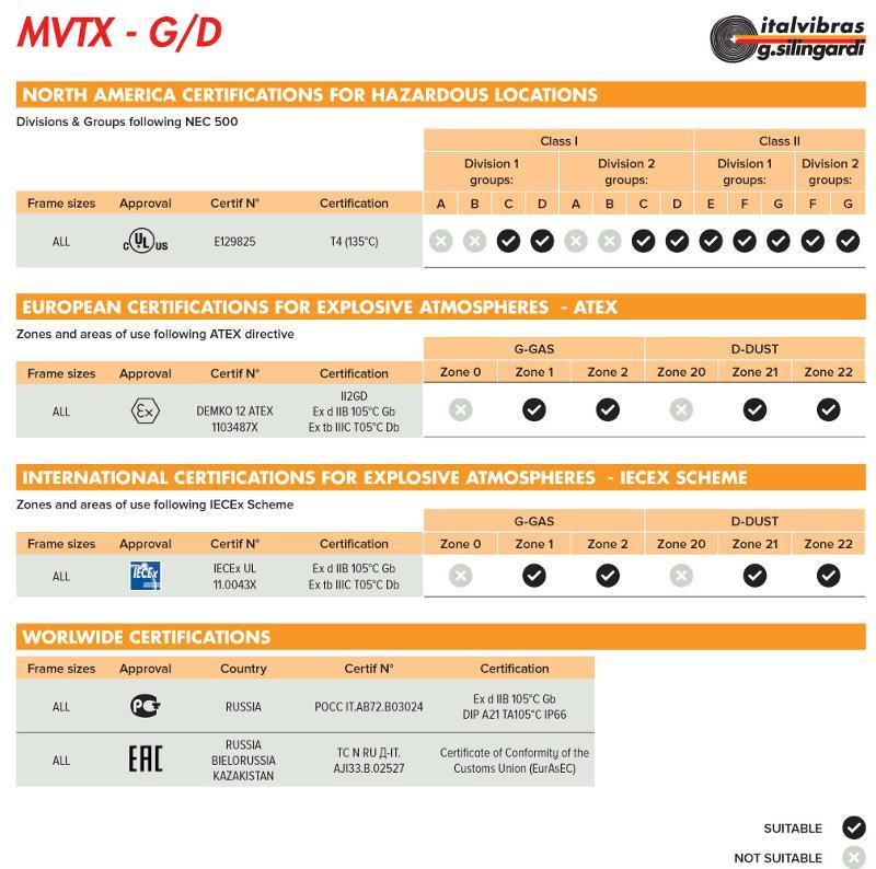 Motovibratori - Vibrazioni e moto vibratorio