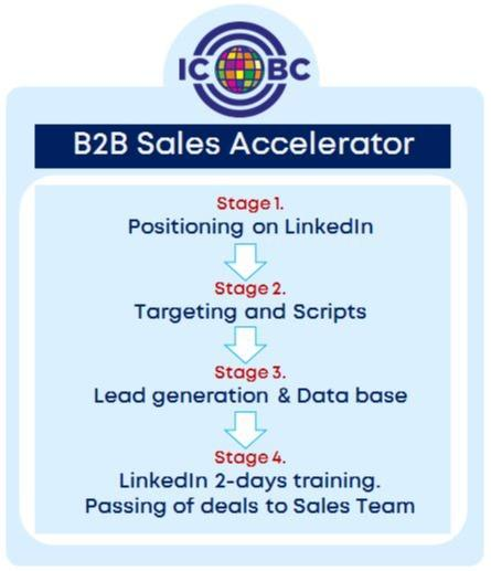 Acceleration program on LinkedIn - ICBConnect  4-month program of accelerated entry into new markets on LinkedIn