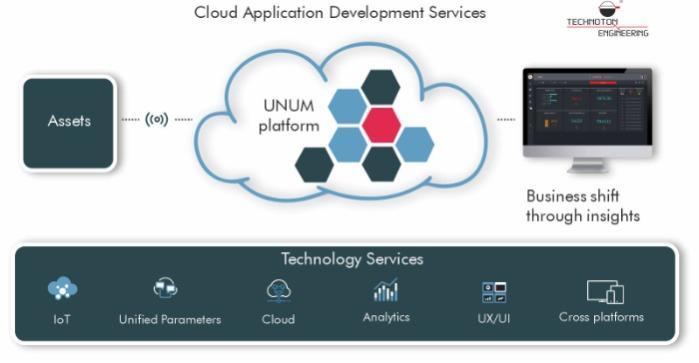 CLOUD TELEMATICS APPLICATION DEVELOPMENT - Cloud Software Development on UNUM Platform