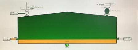 Azot Battaniyeleme Sistemleri - Battaniyeleme Sistemleri
