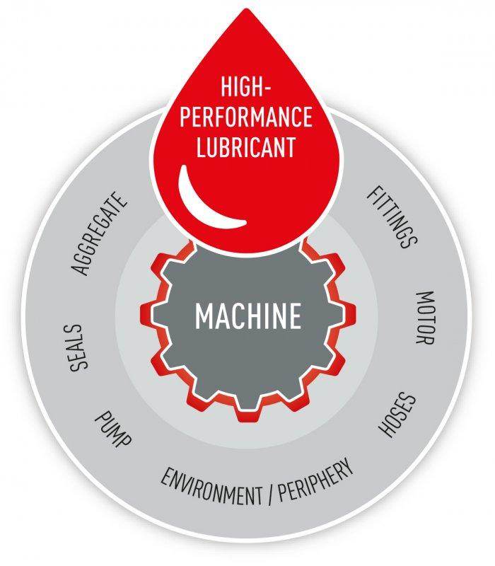 High-performance lubricants - Automotive - Optimum performance and longer service life with our product solutions.