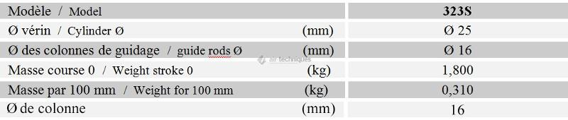 """Unité de guidage en """"H""""  - Unités de guidage - diamètre 25mm, ISO 6432 - Série lourde 323S"""