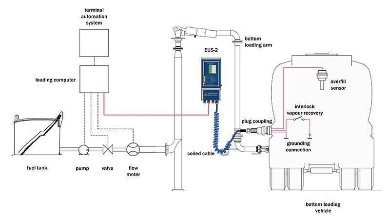 Taşmayı Önleyen Kontrol Cihazı EUS-2 -