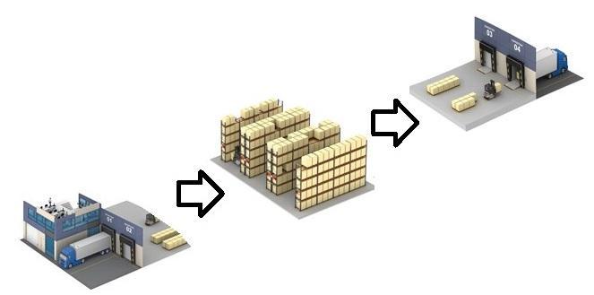 Warehousing - Storage of your goods