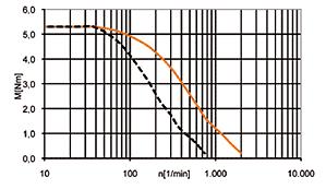 drylin® step motor NEMA34 - null