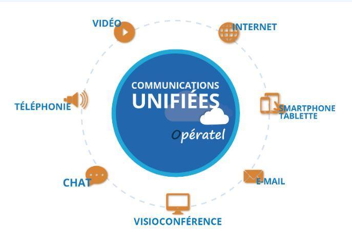 Communications unifiées pour le travail collaboratif