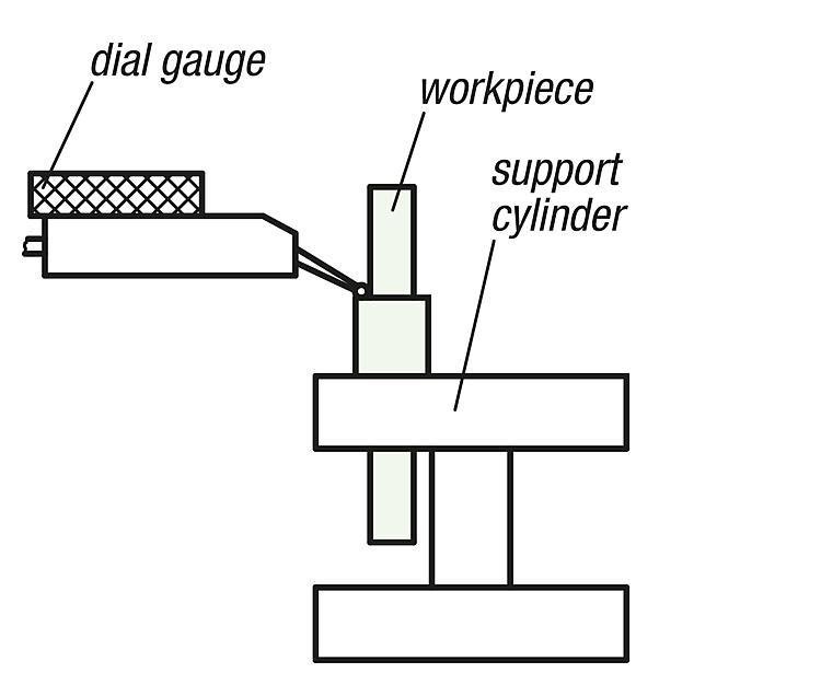 Support cylinders for workpieces with collar - Inspection tables - Gauge stands - Gauge joints