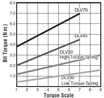 visseuses electriques - DLV45SP-MKG