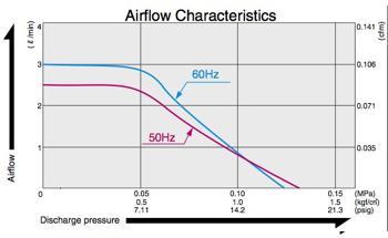 Compresseurs à piston (Pression intermédiaire) - AC 0110