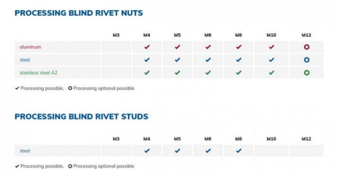 VNG 903 - Setting tool for blind rivet nuts and studs