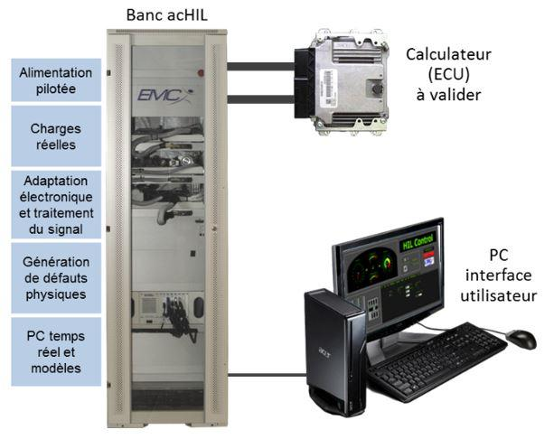 Banc Hardware In the Loop HIL - MIL - SIL
