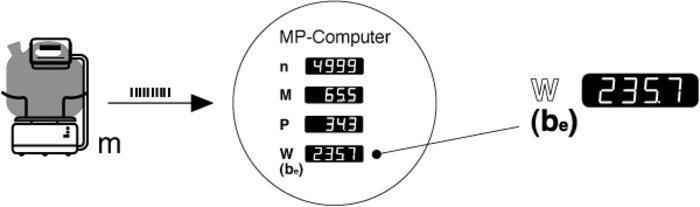 Verbrauchsmessung an Verbrennungsmotoren - null