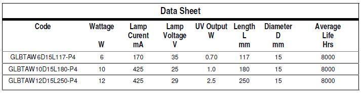 DOUPLE-TUBE GERMICIDAL LAMPS - Type: GLBTA-P4 Bi-Tube - null