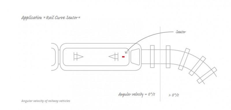 Analogue angular rate sensor CoriSENS - Analogue angular velocity sensor for railway applications CoriSENS