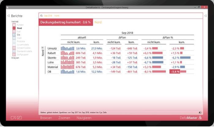 Business Intelligence mit dem DeltaMaster® von Bissantz - Eine flexible Business Intelligence-Plattform mit umfangreicher Funktionalität