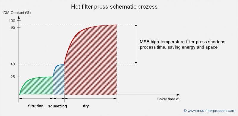 Filtro prensa caliente - El filtro prensa caliente - secado térmico del residuo del filtro
