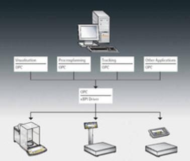OPC Server Anbindung -