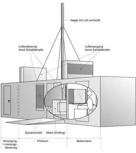 Motorleistungsprüfstand im Container -