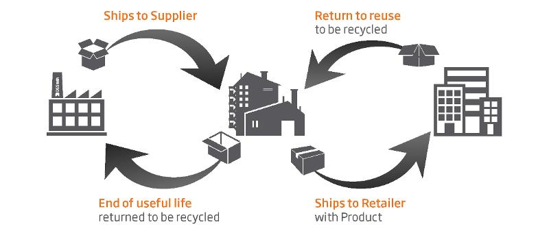One-Way & Returnable Packaging Solutions - Packaging