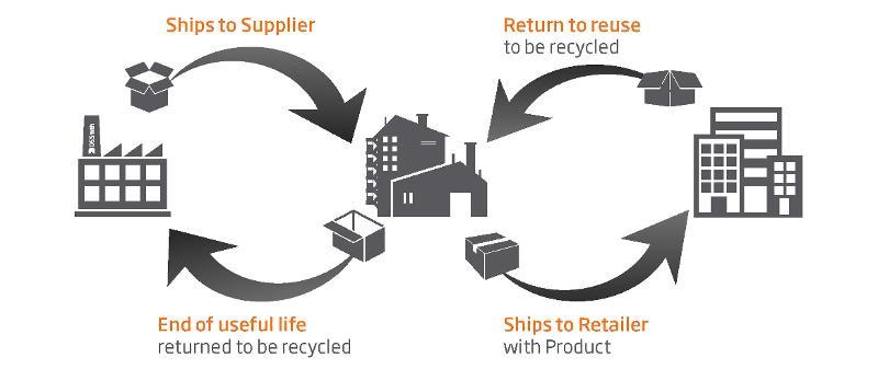 One-Way & Returnable Packaging Solutions - Packaging