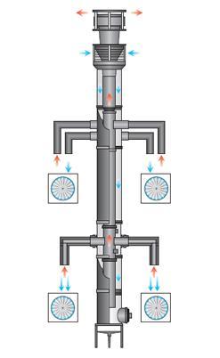 Rookgasafvoer - CLV