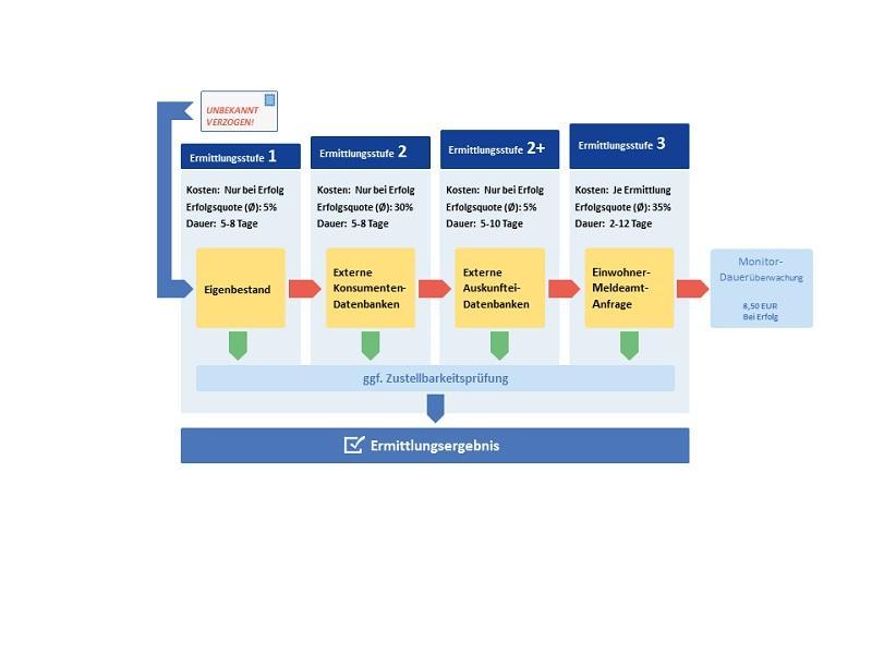 Anschriftenermittlung Privatperson Deutschland - 3-stufig: Datenbankrecherchen bis Einwohnermeldeamtsanfrage ( EMA )
