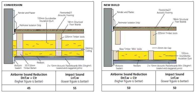 ألواح أرضية صوتية - Floorsorba27