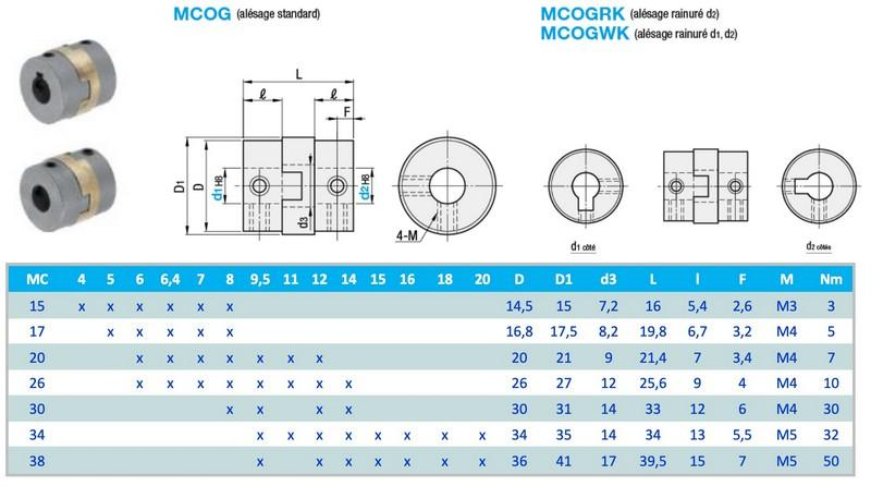 Accouplement mécanique débrayage OLDHAM - Accouplement mécanique débrayage OLDHAM