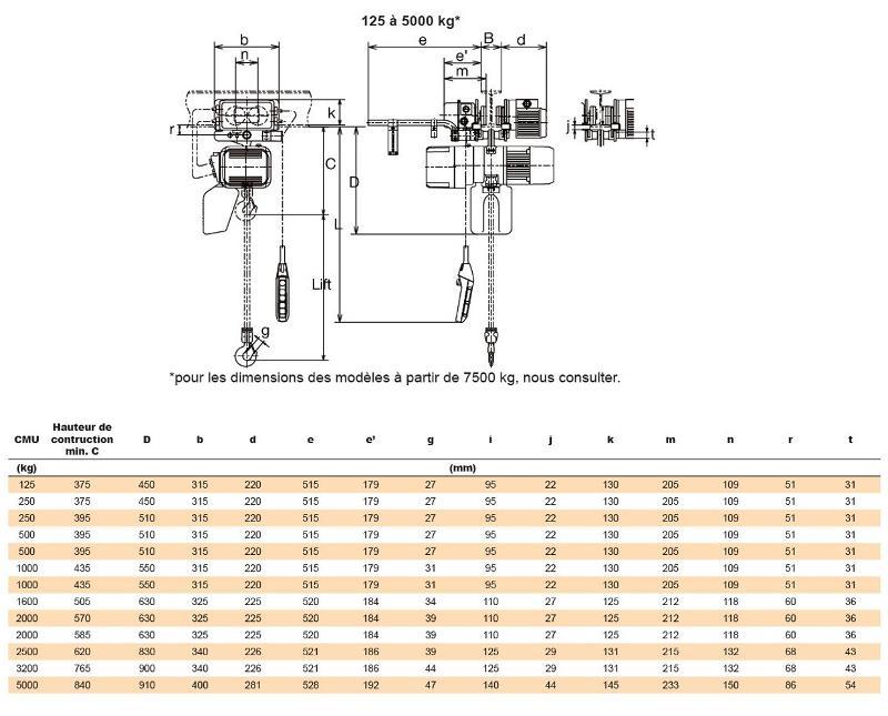 Palans électriques à chaîne - usage intensif - Palan KITO ER2M (avec chariot à translation électrique)