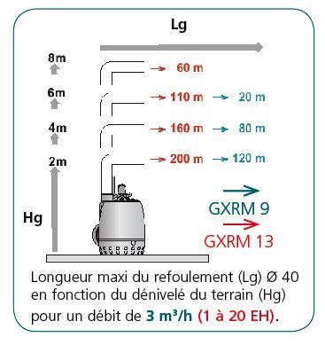 Postes de relevage eaux claires - CAL230 GXRM 10 - GXVM 25