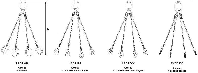 Elingues câbles - Élingue câble à 3 ou 4 brins
