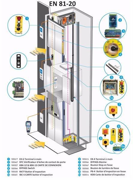 Armoire de commande d'ascenseur  - Armoire de commande d'ascenseur, panneau de commande d'ascenseur,