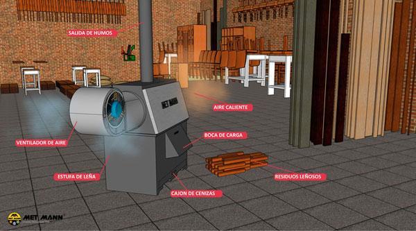 Estufas de leña industriales - EP - Calefacción con estufas de leña industriales de 50 y 100 kW