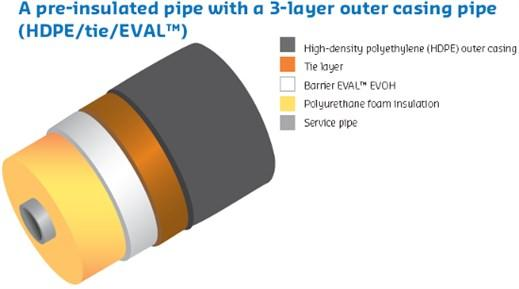Improved performance with EVAL™ - Pre-insulated pipe