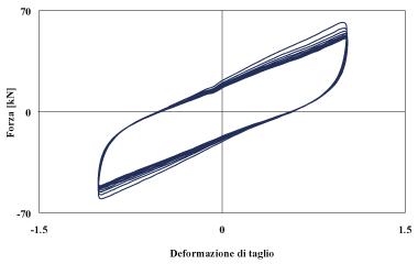 Displacement-dependent devices - Elastomeric viscoelastic dampers