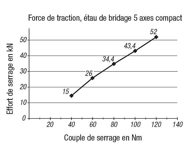 Étau de bridage 5 axes compact, mors de serrage lisse - Etau de bridage 5 axes compact