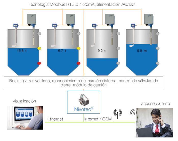 NivoTec® - Monitoramento e visualização de nível - Sistemas completos para exibição de tendência