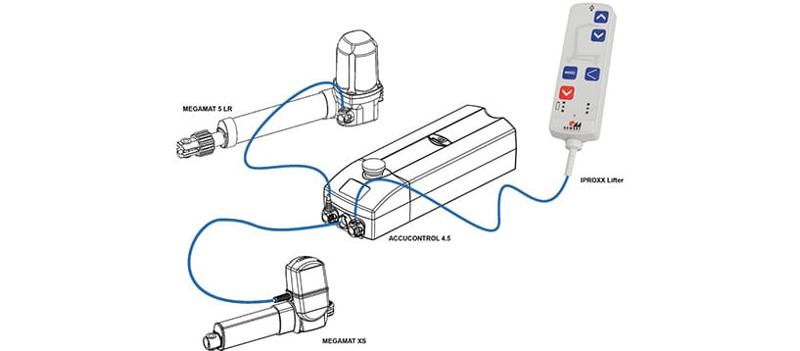 Medical Systeme Systembeispiele - 1- und 2-motorige Systeme