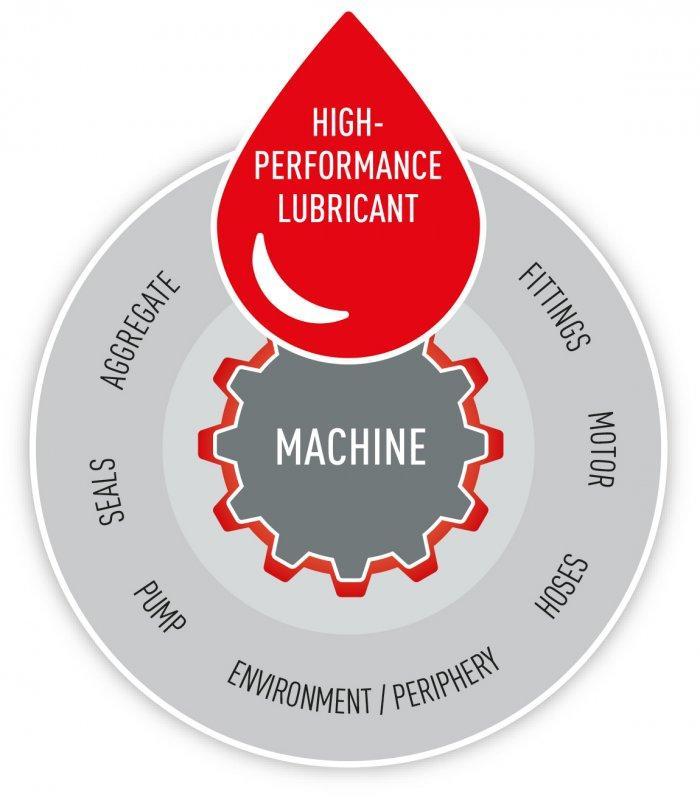 Schmierstoffe für Automotive - Optimale Leistungsentfaltung & längerer Lebensdauer mit unseren Produktlösungen.