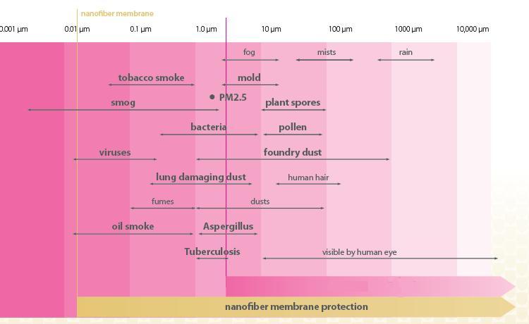 Tejido Nanofibras - Nanofibras para filtracion de aire