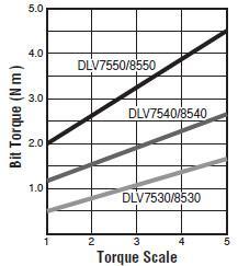 elektroschrauber - DLV7530-MKE