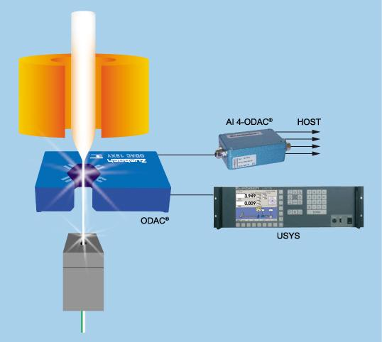 Two Axis Measuring Heads (Dual axis diameter measurement ) - ODAC - Overview