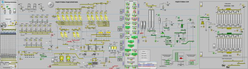 Industrial Software Development - Software for automation solutions