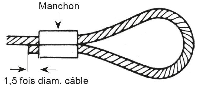 Pinces à sertir et coupe-câbles - Pinces à couper et manchonner (jusqu'à 5 mm de diam.)