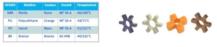 Accouplement élastique à flector polyuréthane, LJ RATHI - Accouplement élastique à flector polyuréthane, LJ RATHI