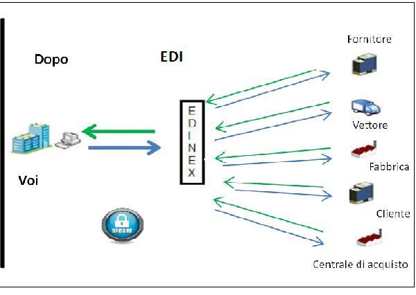 EDINEX - EDINEX est le traducteur EDI disponible en mode SaaS