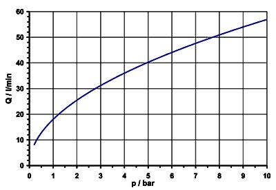 Servo-controlled solenoid valve NC, DN 10 - 01.010.315